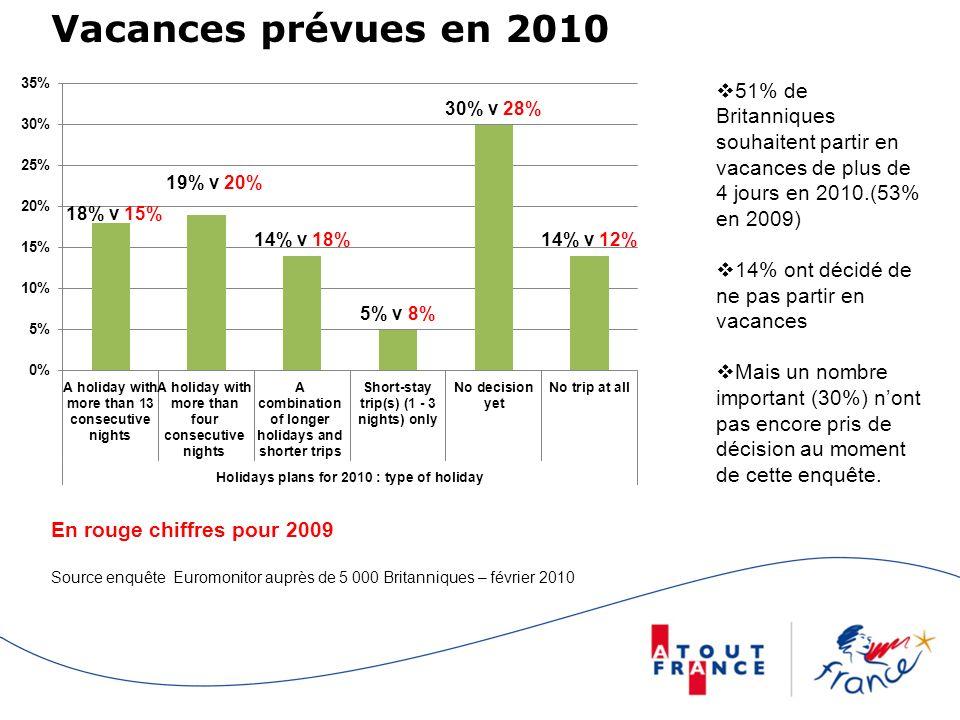 Vacances prévues en 2010 51% de Britanniques souhaitent partir en vacances de plus de 4 jours en 2010.(53% en 2009)