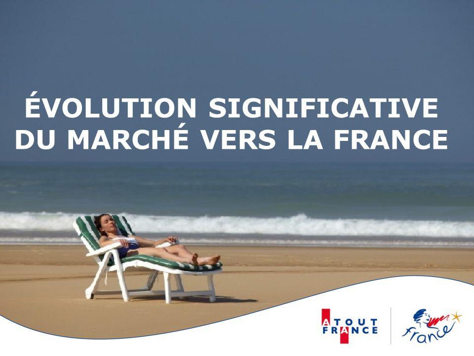 Évolution Significative du marché VERS LA france