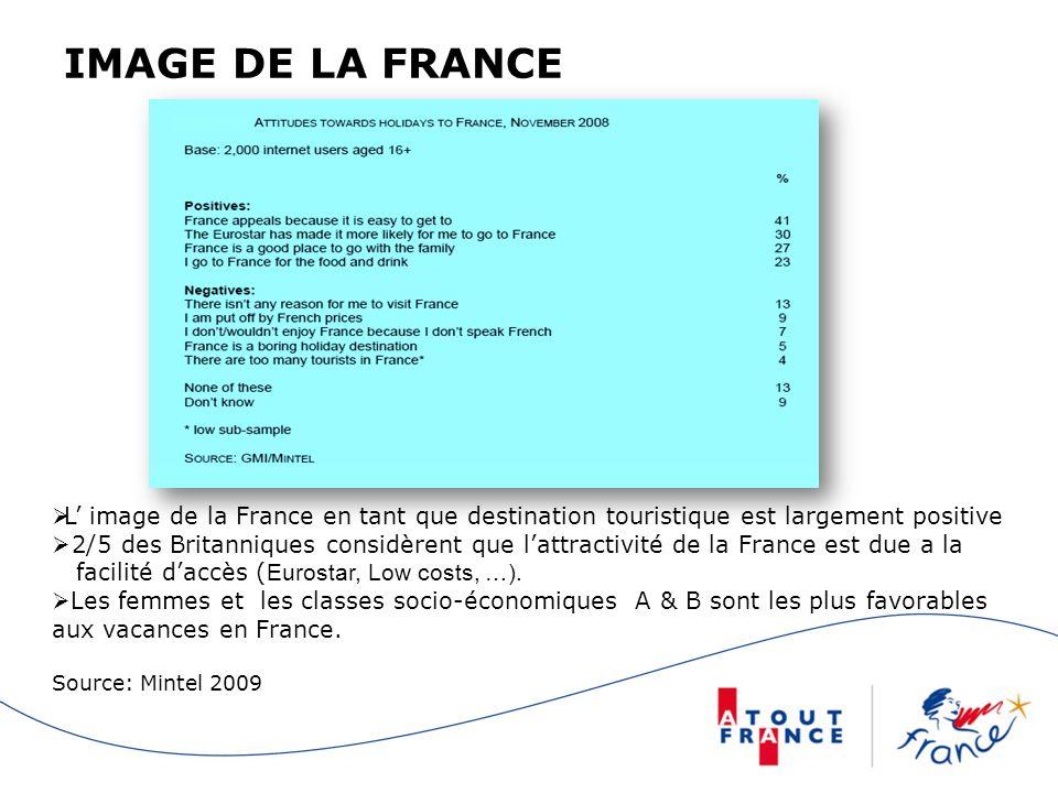 IMAGE DE LA FRANCE L' image de la France en tant que destination touristique est largement positive.