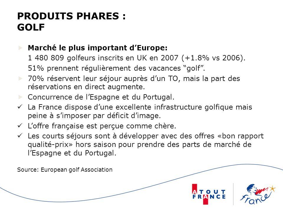 PRODUITS PHARES : GOLF Marché le plus important d'Europe: