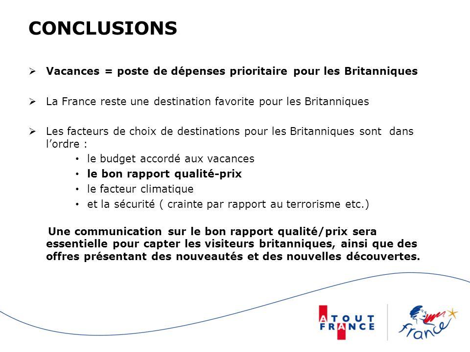 CONCLUSIONSVacances = poste de dépenses prioritaire pour les Britanniques. La France reste une destination favorite pour les Britanniques.