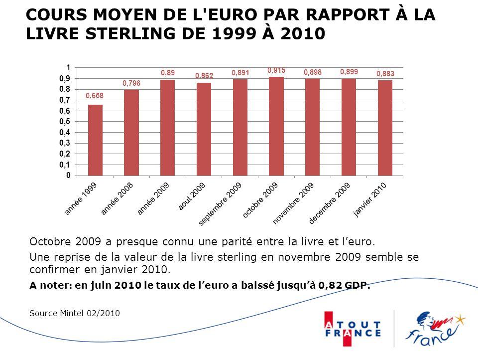 COURS MOYEN DE L EURO PAR RAPPORT À LA LIVRE STERLING DE 1999 À 2010