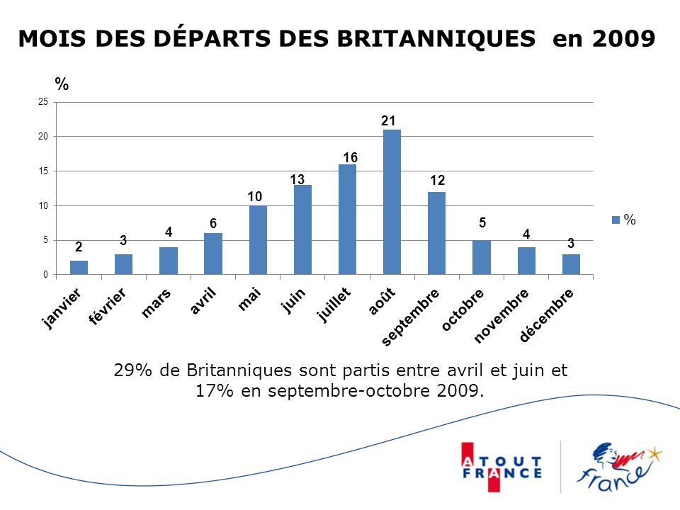 MOIS DES DÉPARTS DES BRITANNIQUES en 2009