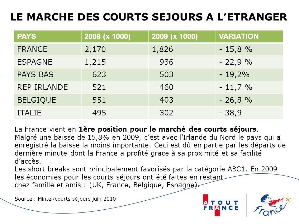 LE MARCHE DES COURTS SEJOURS A L'ETRANGER