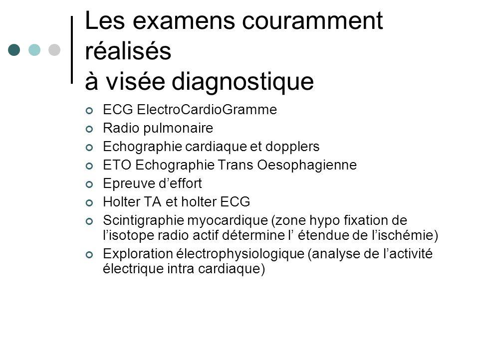 Les examens couramment réalisés à visée diagnostique