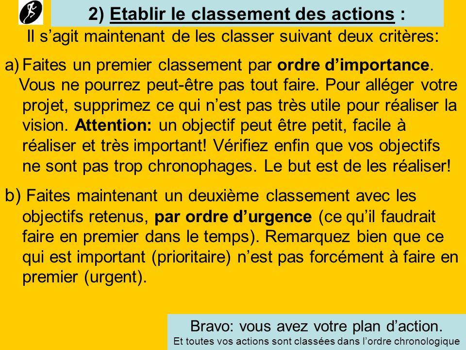 2) Etablir le classement des actions :