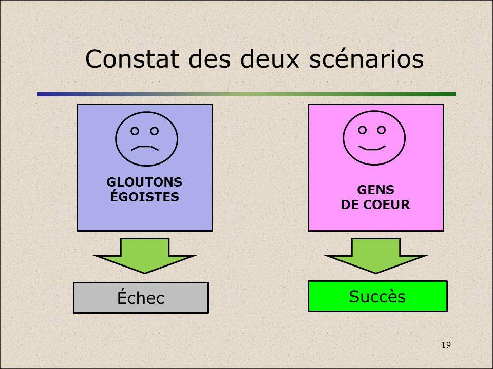 Constat des deux scénarios