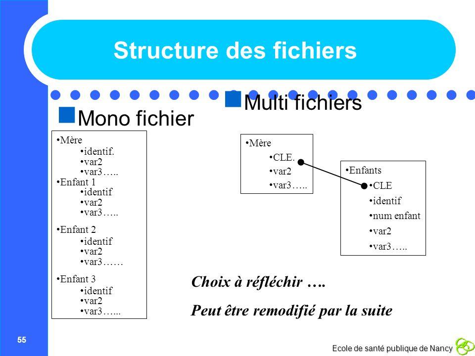 Structure des fichiers