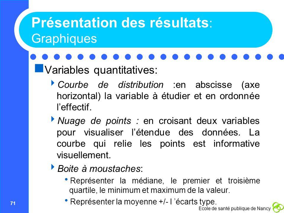 Présentation des résultats: Graphiques