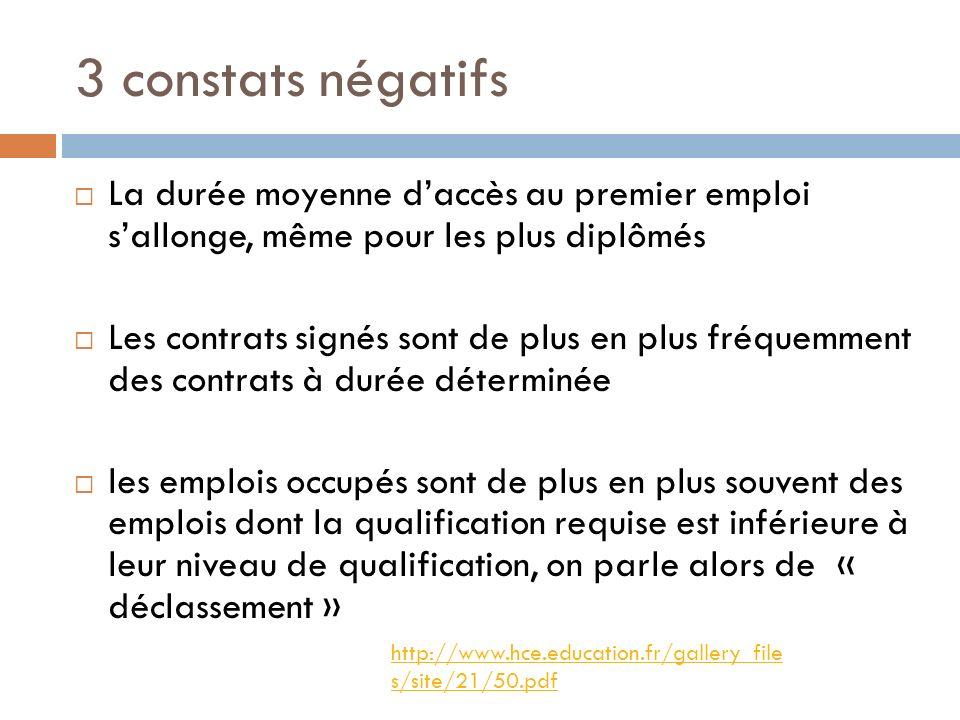 3 constats négatifsLa durée moyenne d'accès au premier emploi s'allonge, même pour les plus diplômés.