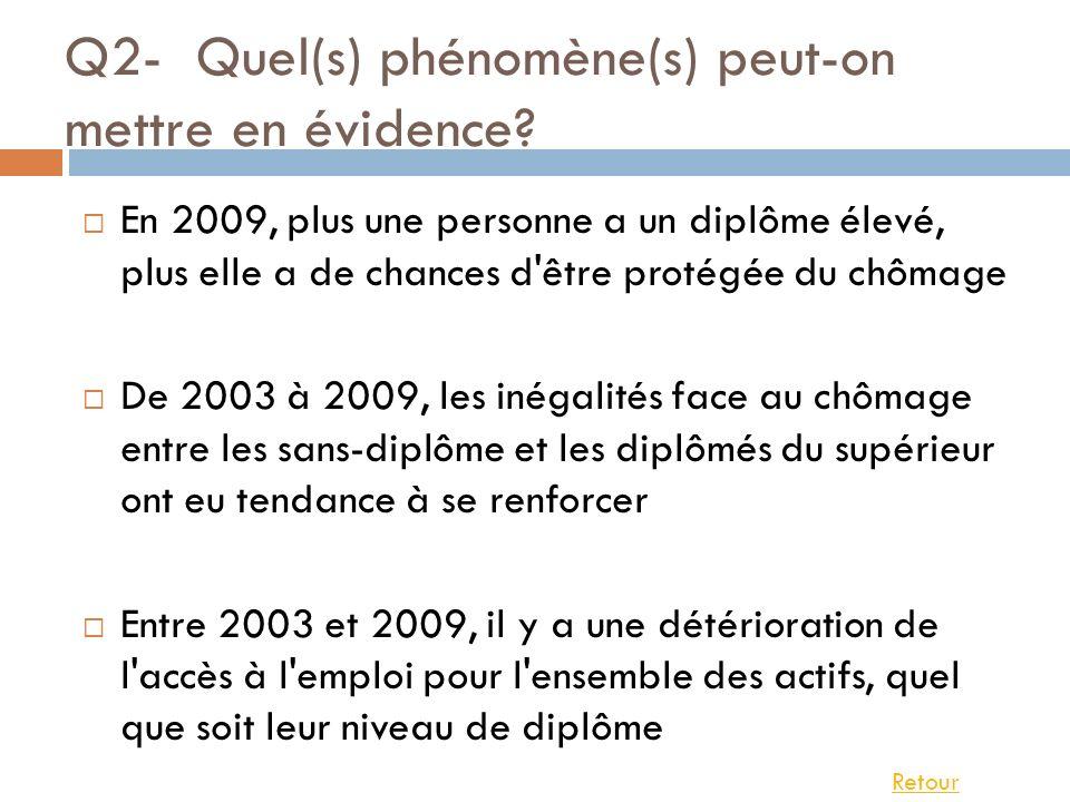 Q2- Quel(s) phénomène(s) peut-on mettre en évidence