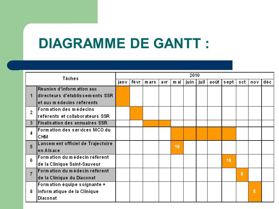 DIAGRAMME DE GANTT :