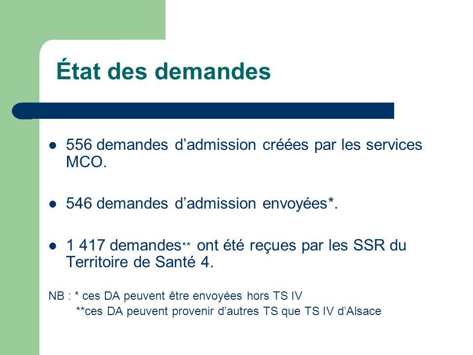 État des demandes 556 demandes d'admission créées par les services MCO. 546 demandes d'admission envoyées*.