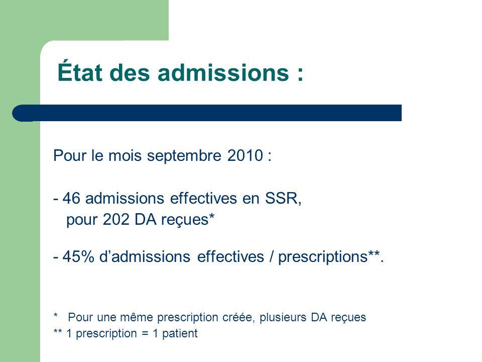 État des admissions : Pour le mois septembre 2010 :