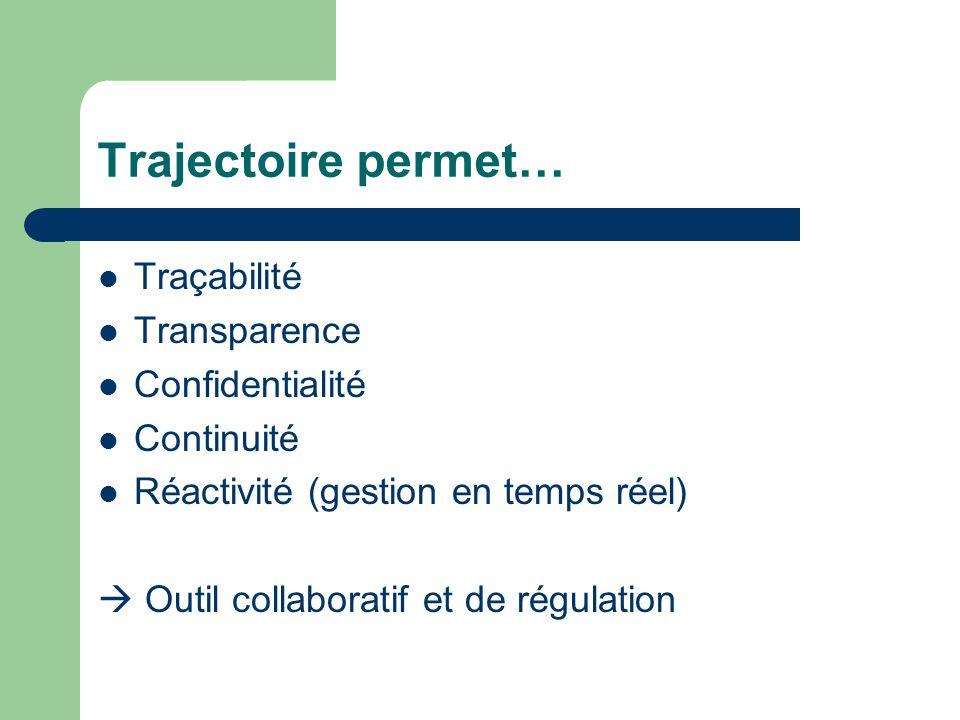 Trajectoire permet… Traçabilité Transparence Confidentialité
