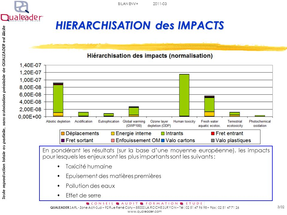 HIERARCHISATION des IMPACTS