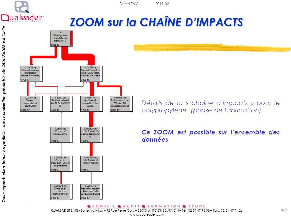ZOOM sur la CHAÎNE D'IMPACTS