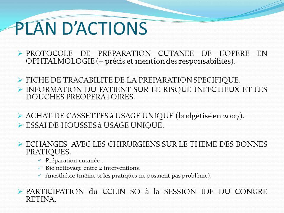 PLAN D'ACTIONS PROTOCOLE DE PREPARATION CUTANEE DE L'OPERE EN OPHTALMOLOGIE (+ précis et mention des responsabilités).