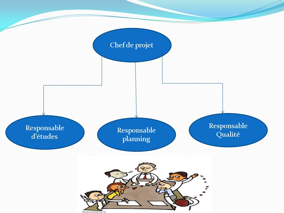 Chef de projet Responsable Qualité Responsable d'études Responsable planning