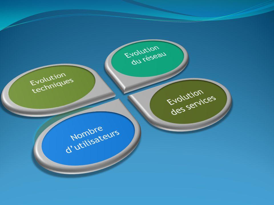 Evolution des services Evolution du réseau