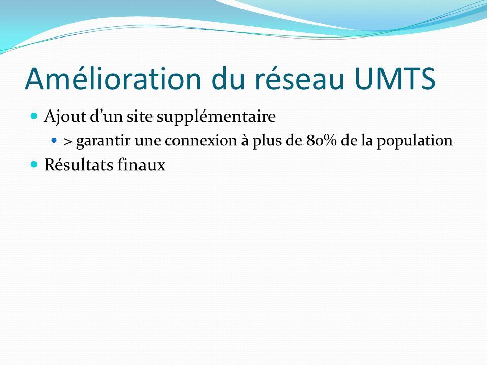 Amélioration du réseau UMTS