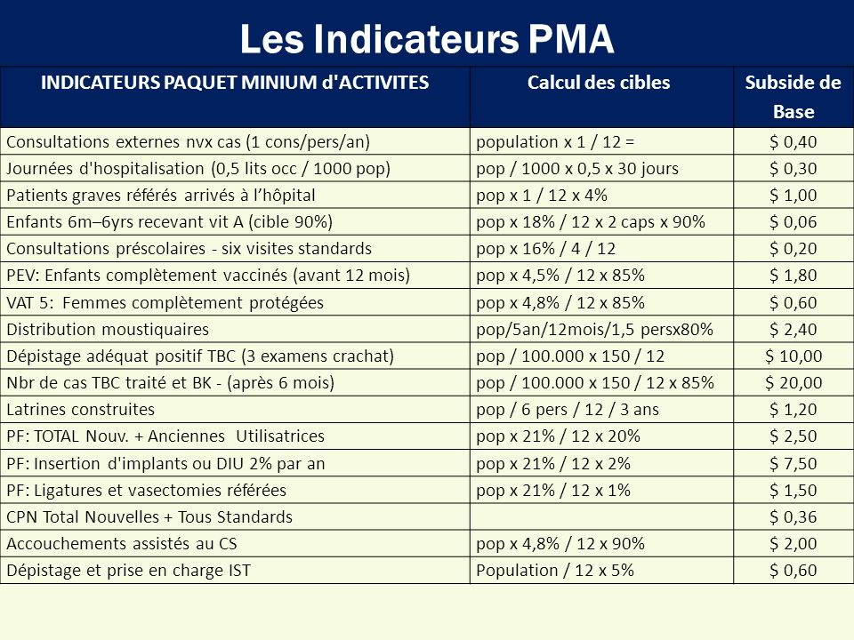 INDICATEURS PAQUET MINIUM d ACTIVITES