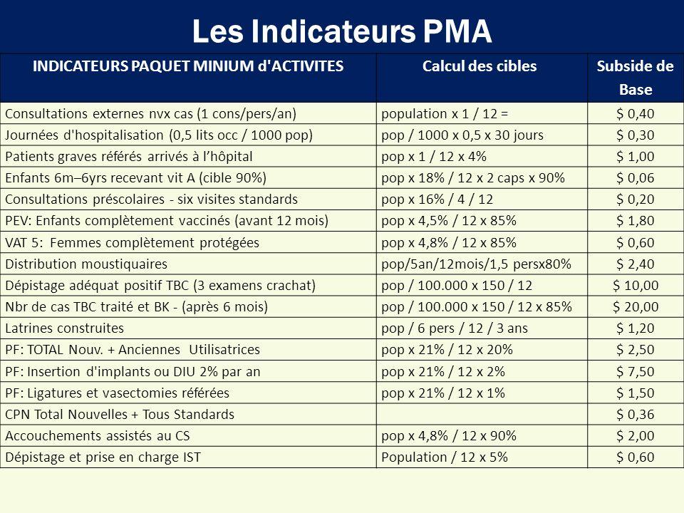 INDICATEURS PAQUET MINIUM d ACTIVITES