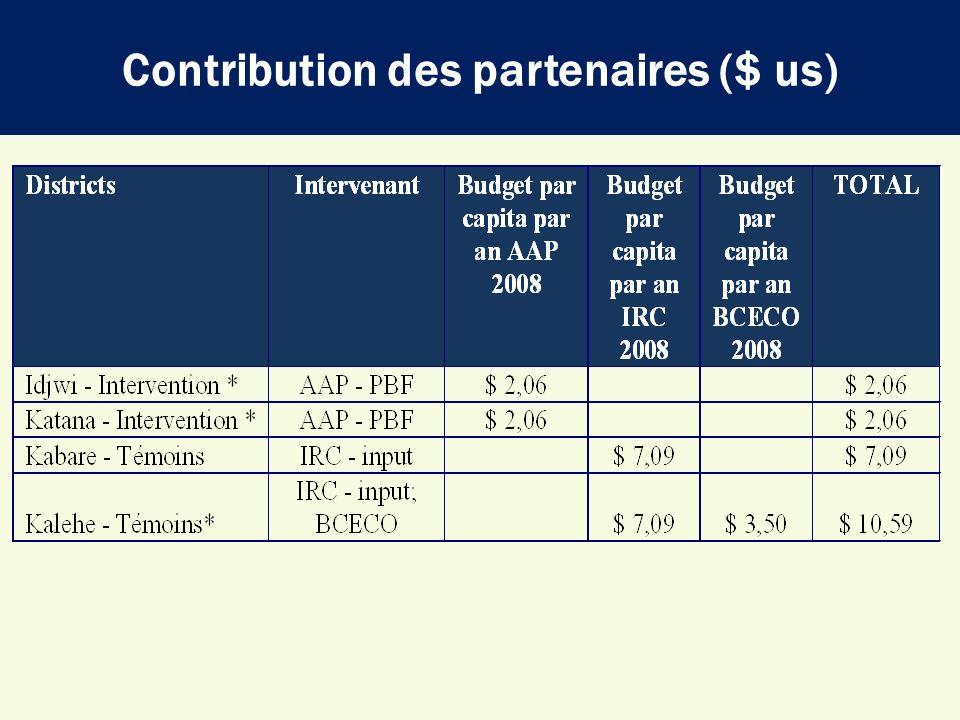 Contribution des partenaires ($ us)