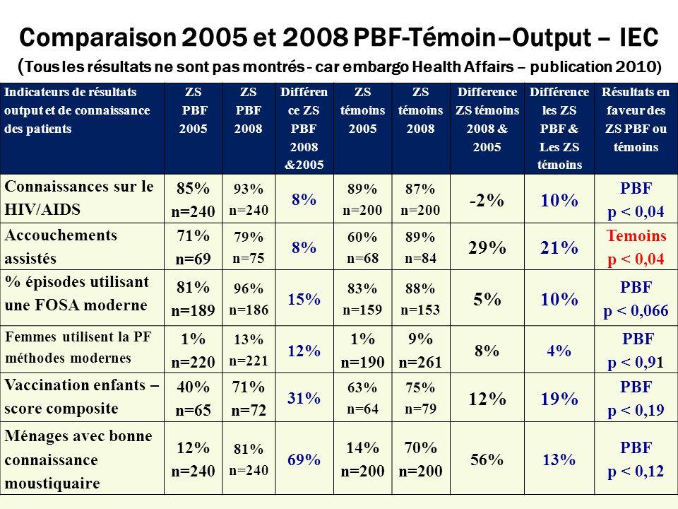 Résultats en faveur des ZS PBF ou témoins