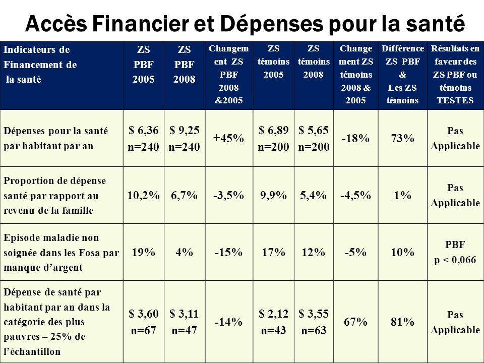 Accès Financier et Dépenses pour la santé