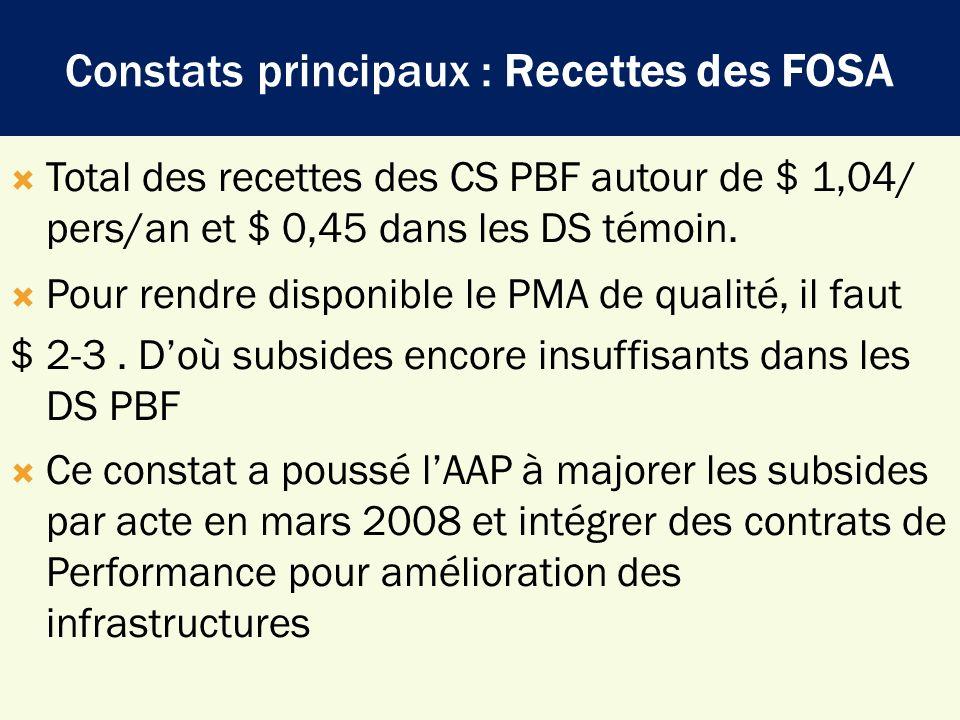 Constats principaux : Recettes des FOSA