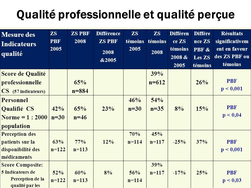 Qualité professionnelle et qualité perçue