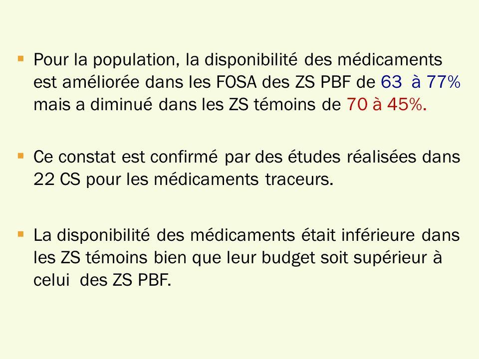 Pour la population, la disponibilité des médicaments est améliorée dans les FOSA des ZS PBF de 63 à 77% mais a diminué dans les ZS témoins de 70 à 45%.