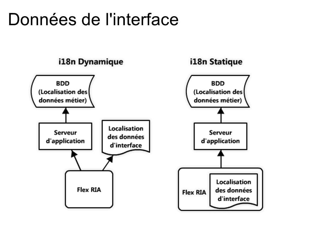 Données de l interface