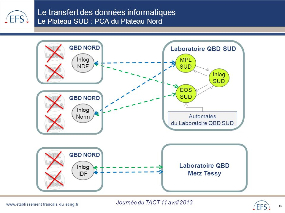 Le transfert des données informatiques