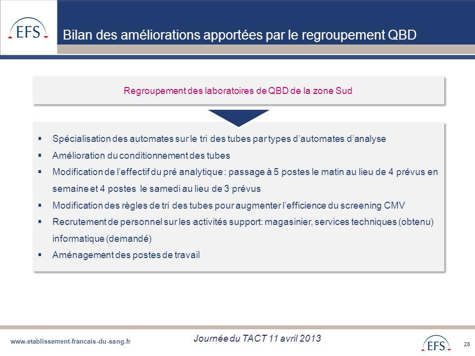 Regroupement des laboratoires de QBD de la zone Sud