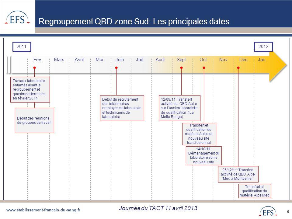 Regroupement QBD zone Sud: Les principales dates