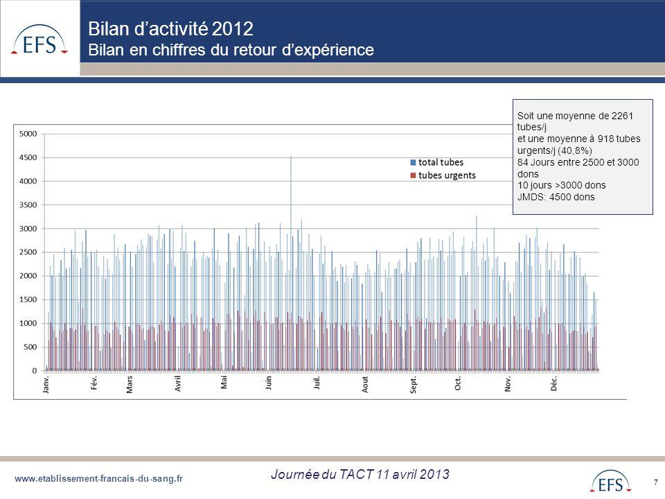 Bilan d'activité 2012 Bilan en chiffres du retour d'expérience