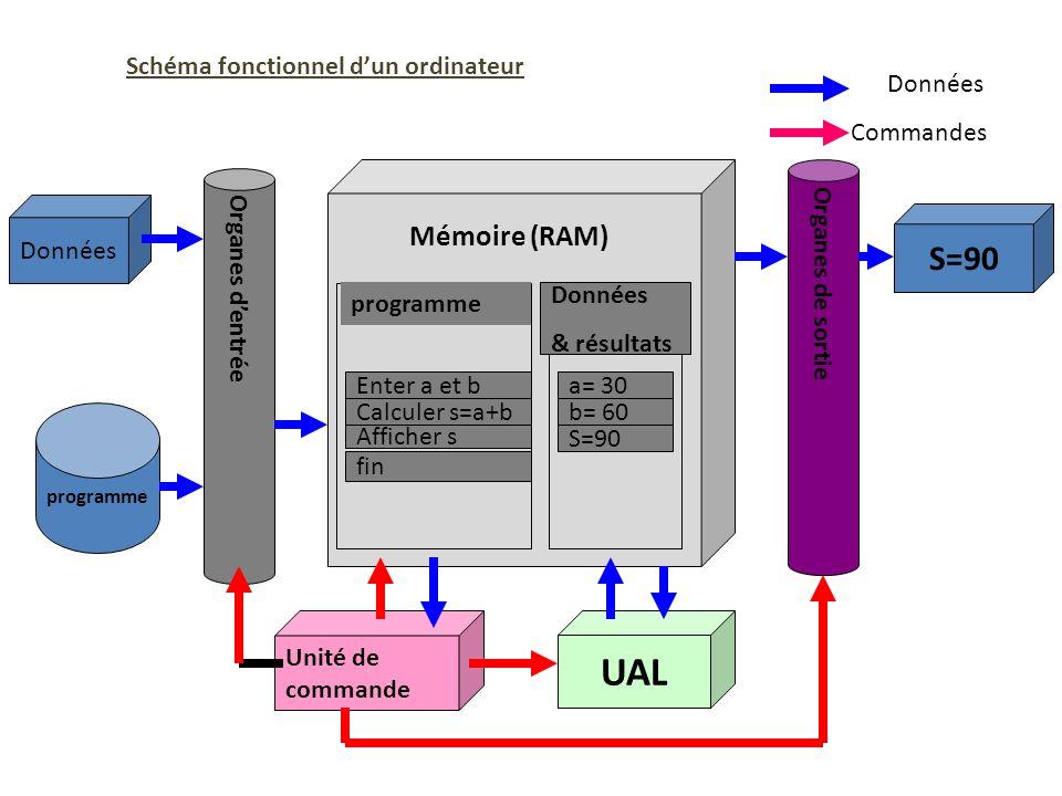 UAL S=90 Mémoire (RAM) Schéma fonctionnel d'un ordinateur Données