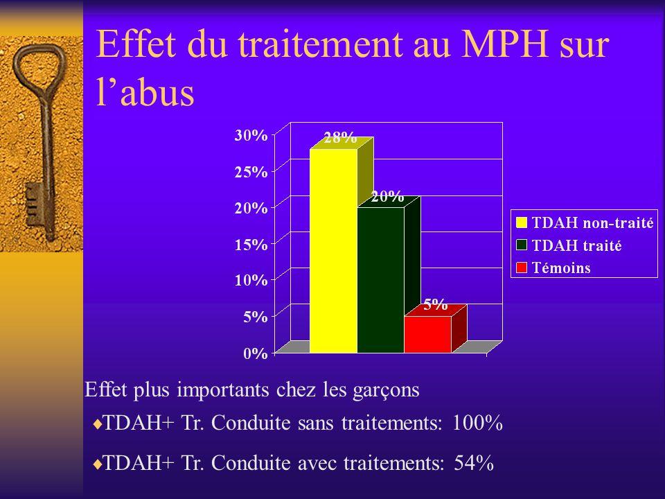 Effet du traitement au MPH sur l'abus