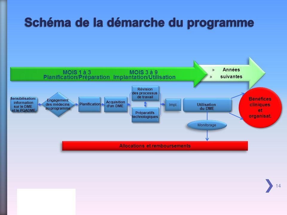 Schéma de la démarche du programme