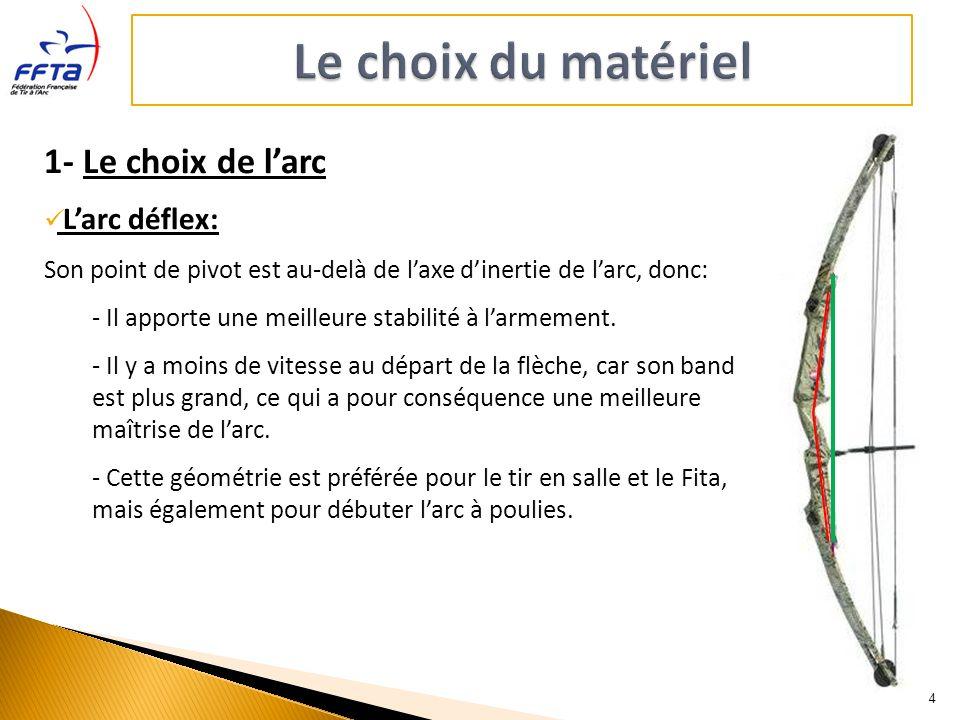 Le choix du matériel 1- Le choix de l'arc L'arc déflex: