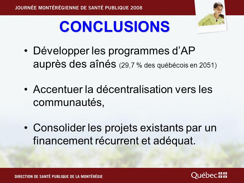 CONCLUSIONS Développer les programmes d'AP auprès des aînés (29,7 % des québécois en 2051) Accentuer la décentralisation vers les communautés,
