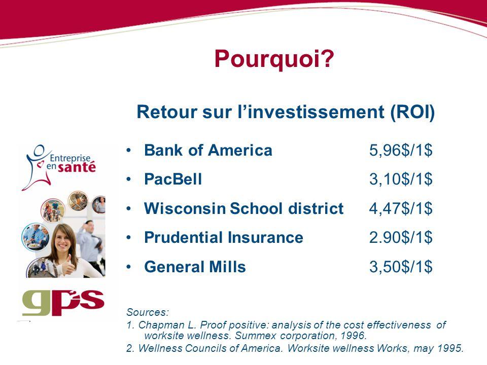 Pourquoi Retour sur l'investissement (ROI) Bank of America 5,96$/1$