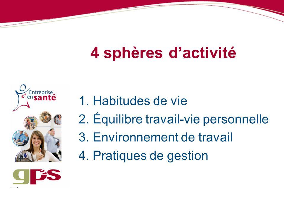 4 sphères d'activité Habitudes de vie