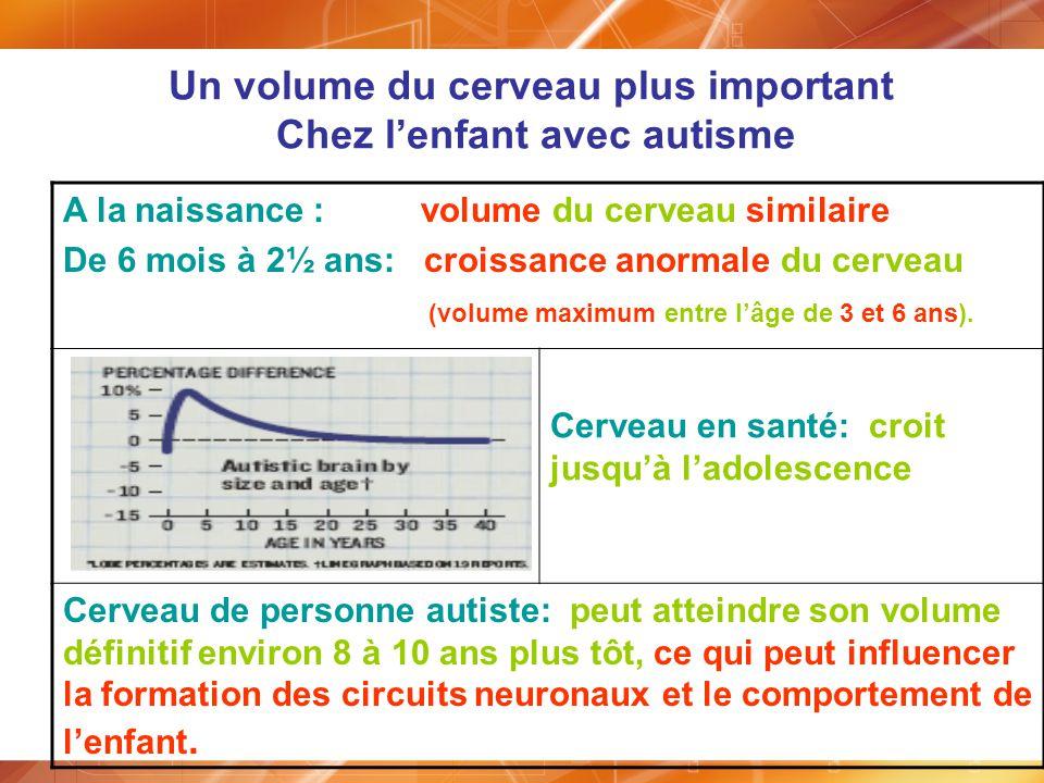 Un volume du cerveau plus important Chez l'enfant avec autisme
