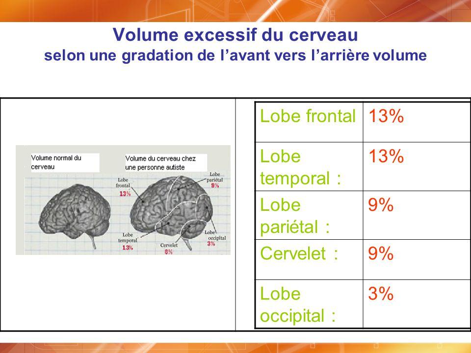 Volume excessif du cerveau selon une gradation de l'avant vers l'arrière volume