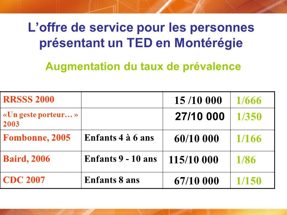 L'offre de service pour les personnes présentant un TED en Montérégie