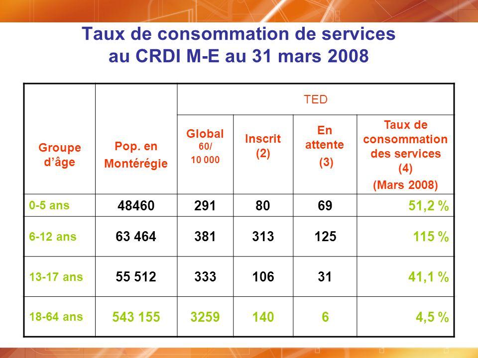 Taux de consommation de services au CRDI M-E au 31 mars 2008