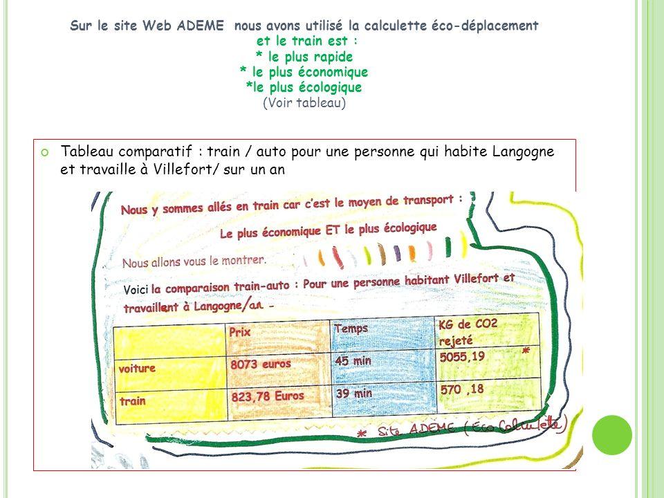 Sur le site Web ADEME nous avons utilisé la calculette éco-déplacement et le train est : * le plus rapide * le plus économique *le plus écologique (Voir tableau)